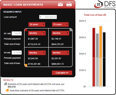 Basic Loan Repayments Calculator
