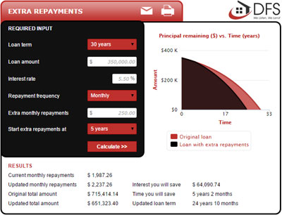 Extra Repayments Calculator